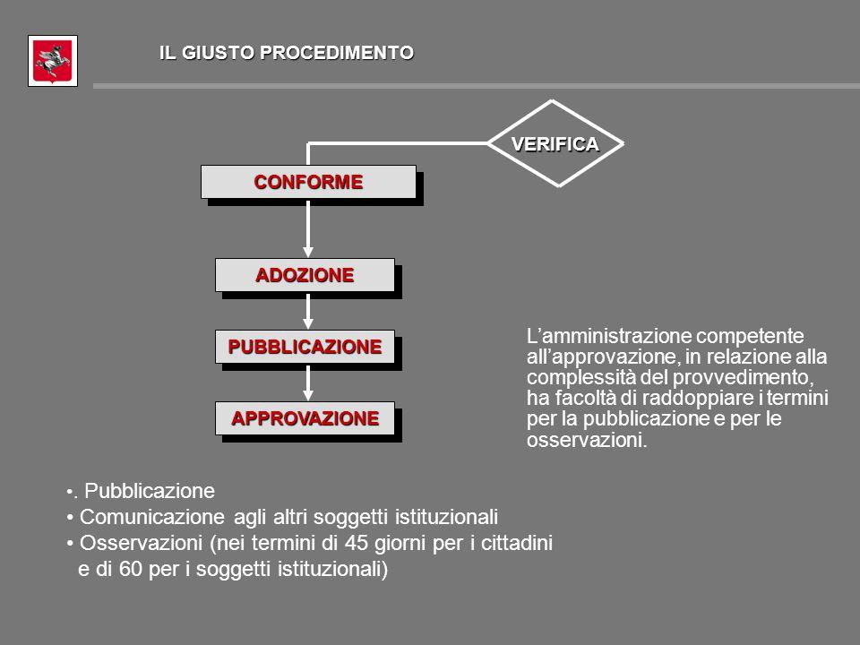 PUBBLICAZIONEPUBBLICAZIONE CONFORMECONFORME VERIFICA ADOZIONEADOZIONE APPROVAZIONEAPPROVAZIONE. Pubblicazione Comunicazione agli altri soggetti istitu