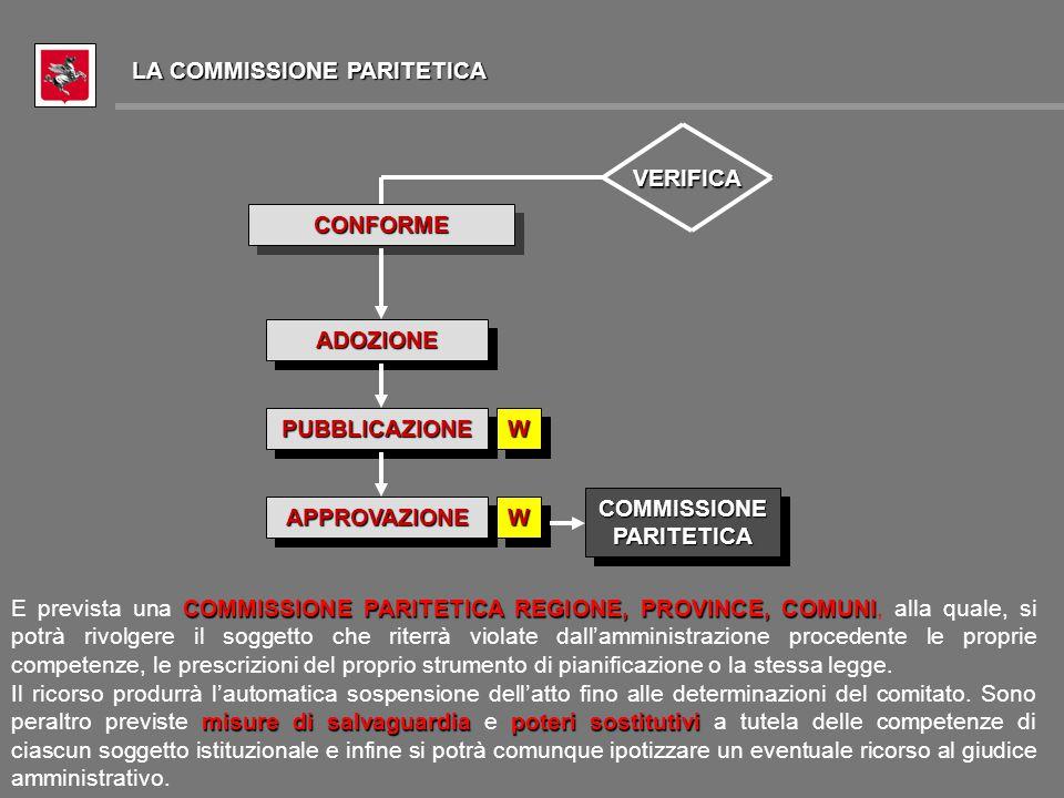 PUBBLICAZIONEPUBBLICAZIONE CONFORMECONFORME VERIFICA ADOZIONEADOZIONE APPROVAZIONEAPPROVAZIONE WW COMMISSIONE PARITETICA REGIONE, PROVINCE, COMUNI E prevista una COMMISSIONE PARITETICA REGIONE, PROVINCE, COMUNI, alla quale, si potrà rivolgere il soggetto che riterrà violate dall'amministrazione procedente le proprie competenze, le prescrizioni del proprio strumento di pianificazione o la stessa legge.