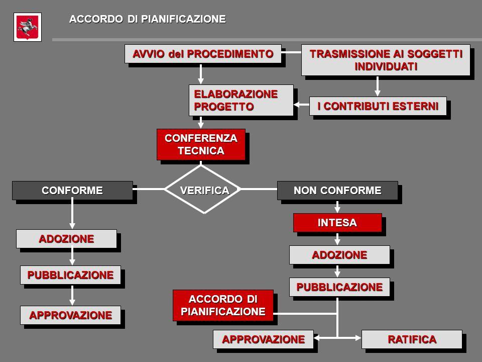 AVVIO del PROCEDIMENTO ELABORAZIONEPROGETTOELABORAZIONEPROGETTO I CONTRIBUTI ESTERNI TRASMISSIONE AI SOGGETTI INDIVIDUATI VERIFICA ACCORDO DI PIANIFICAZIONE NON CONFORME ADOZIONEADOZIONE CONFORMECONFORME PUBBLICAZIONEPUBBLICAZIONE APPROVAZIONEAPPROVAZIONE CONFERENZATECNICACONFERENZATECNICA INTESAINTESA ADOZIONEADOZIONE PUBBLICAZIONEPUBBLICAZIONE APPROVAZIONEAPPROVAZIONERATIFICARATIFICA