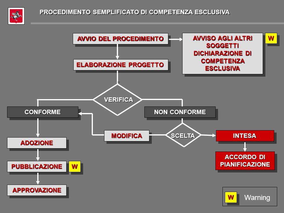 MODIFICAMODIFICA ACCORDO DI PIANIFICAZIONE PUBBLICAZIONEPUBBLICAZIONE AVVIO DEL PROCEDIMENTO CONFORMECONFORME ELABORAZIONE PROGETTO AVVISO AGLI ALTRI SOGGETTI DICHIARAZIONE DI COMPETENZA ESCLUSIVA AVVISO AGLI ALTRI SOGGETTI DICHIARAZIONE DI COMPETENZA ESCLUSIVA VERIFICA NON CONFORME SCELTA ADOZIONEADOZIONE APPROVAZIONEAPPROVAZIONE WW WWWW Warning PROCEDIMENTO SEMPLIFICATO DI COMPETENZA ESCLUSIVA INTESAINTESA