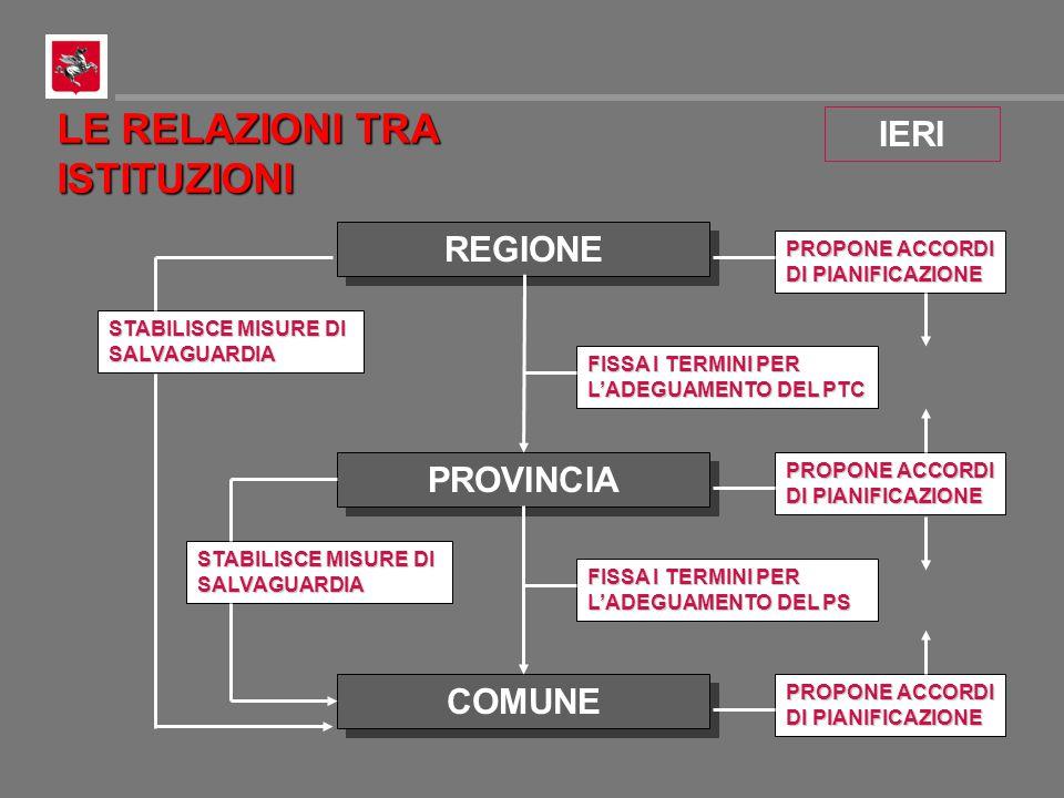 PUBBLICAZIONEPUBBLICAZIONE VERIFICA DI CONFORMITA' ELABORAZIONE DEL PROGETTO ELABORAZIONE ADOZIONEADOZIONE APPROVAZIONEAPPROVAZIONE WW Warning PIANI ATTUATIVI TRASMISSIONE ALLA PROVINCIA WWOSSERVATORIOOSSERVATORIO EVENTUALE RICHIESTA DI CONTRIBUTI EVENTUALE RICHIESTA DI CONTRIBUTI
