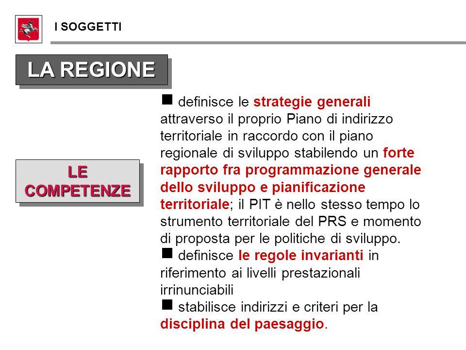 LE COMPETENZE LA REGIONE   definisce le strategie generali attraverso il proprio Piano di indirizzo territoriale in raccordo con il piano regionale