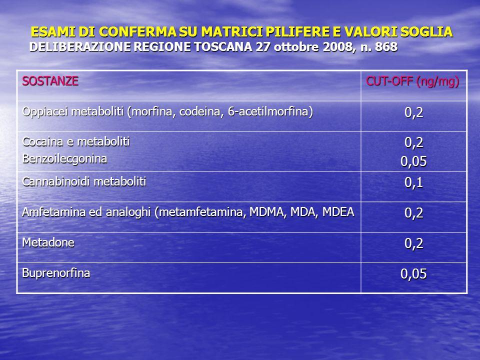 SOSTANZE CUT-OFF (ng/mg) Oppiacei metaboliti (morfina, codeina, 6-acetilmorfina) 0,2 Cocaina e metaboliti Benzoilecgonina0,20,05 Cannabinoidi metaboli