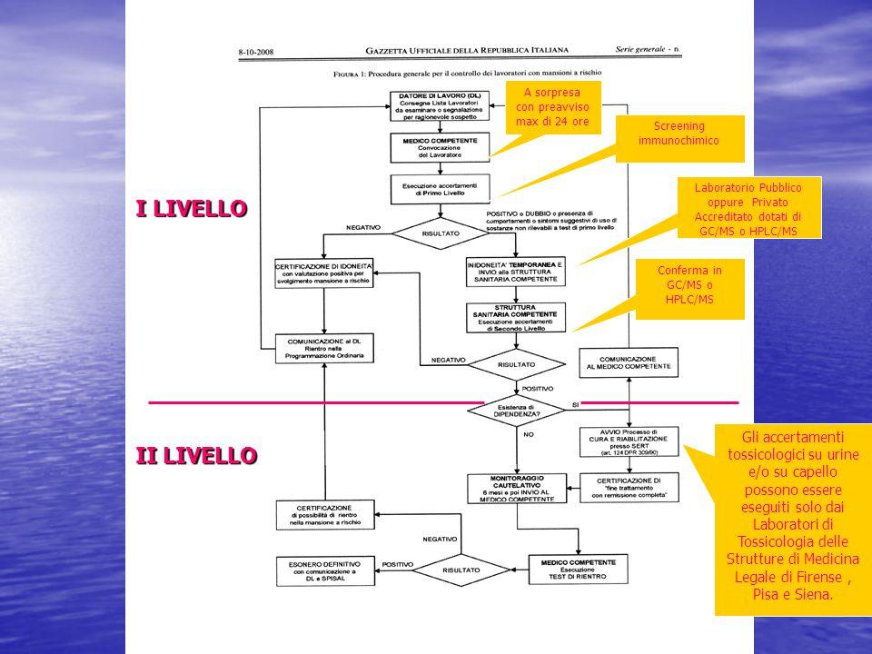 I^ LIVELLO A sorpresa con preavviso max di 24 ore Screening immunochimico Conferma in GC/MS o HPLC/MS I LIVELLO II LIVELLO Laboratorio Pubblico oppure Privato Accreditato dotati di GC/MS o HPLC/MS Gli accertamenti tossicologici su urine e/o su capello possono essere eseguiti solo dai Laboratori di Tossicologia delle Strutture di Medicina Legale di Firense, Pisa e Siena.