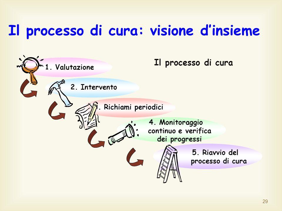 29 Il processo di cura: visione d'insieme 2. Intervento 3.