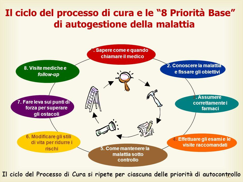 30 Il ciclo del processo di cura e le 8 Priorità Base di autogestione della malattia 4.