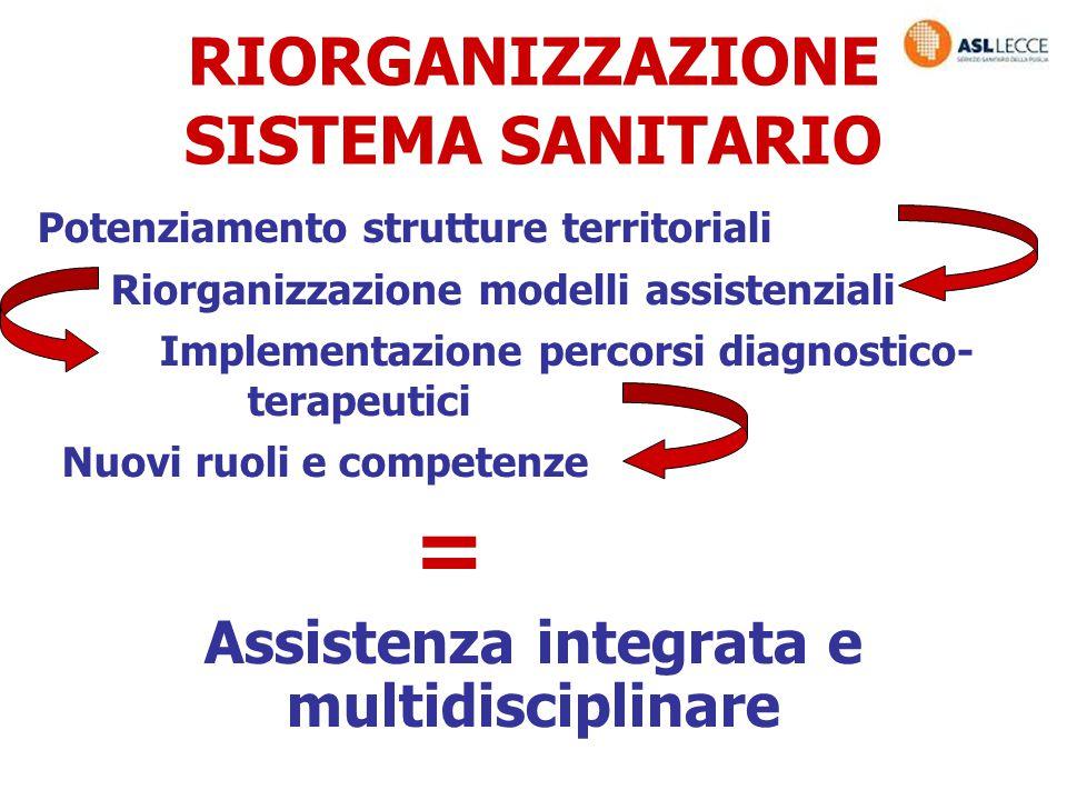 RIORGANIZZAZIONE SISTEMA SANITARIO Potenziamento strutture territoriali Riorganizzazione modelli assistenziali Implementazione percorsi diagnostico- t