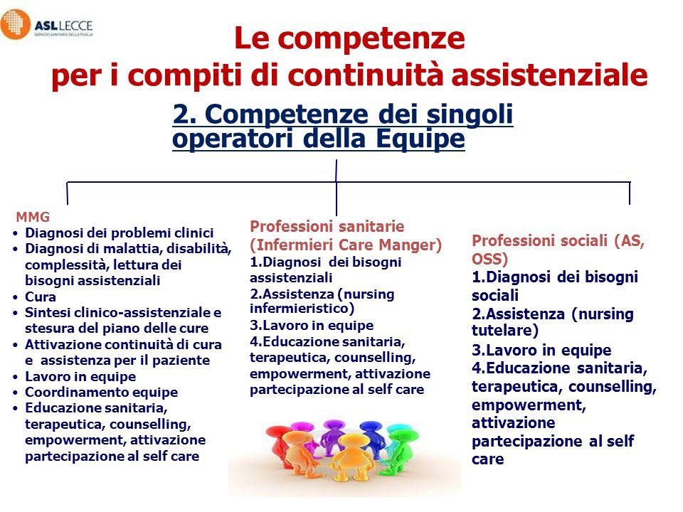 MMG Diagnosi dei problemi clinici Diagnosi di malattia, disabilità, complessità, lettura dei bisogni assistenziali Cura Sintesi clinico-assistenziale