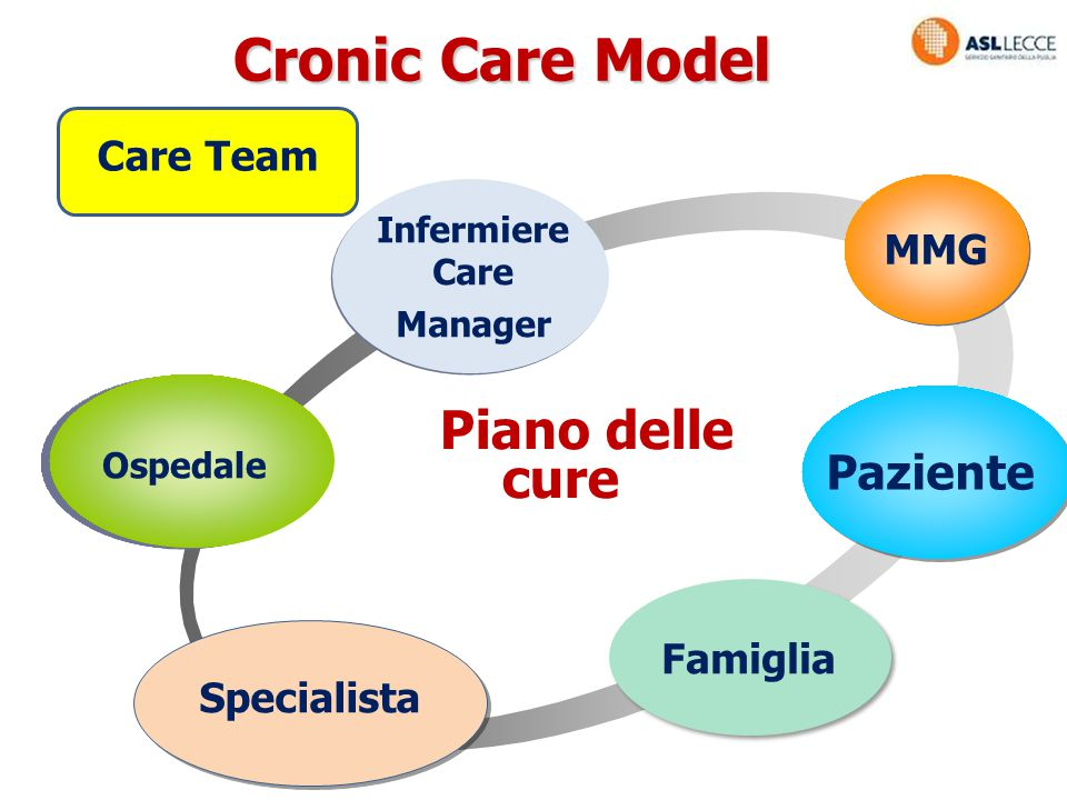 Ospedale Infermiere Care Manager MMG Paziente Cronic Care Model Specialista Care Team Famiglia