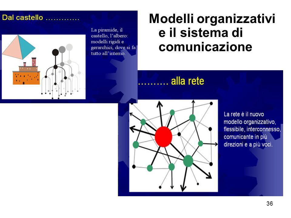 36 Modelli organizzativi e il sistema di comunicazione
