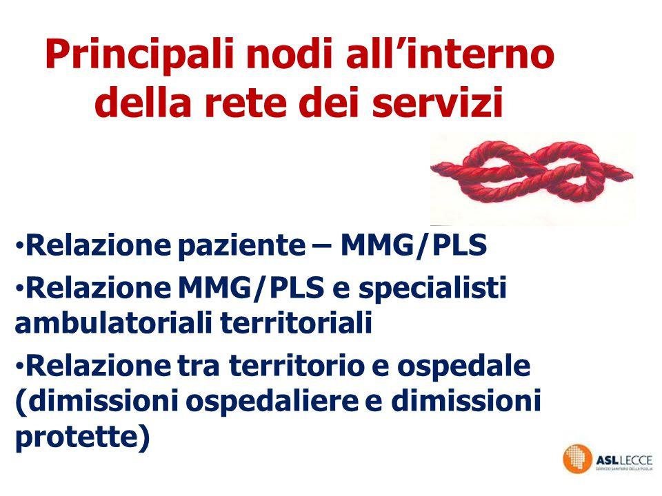 Principali nodi all'interno della rete dei servizi Relazione paziente – MMG/PLS Relazione MMG/PLS e specialisti ambulatoriali territoriali Relazione t