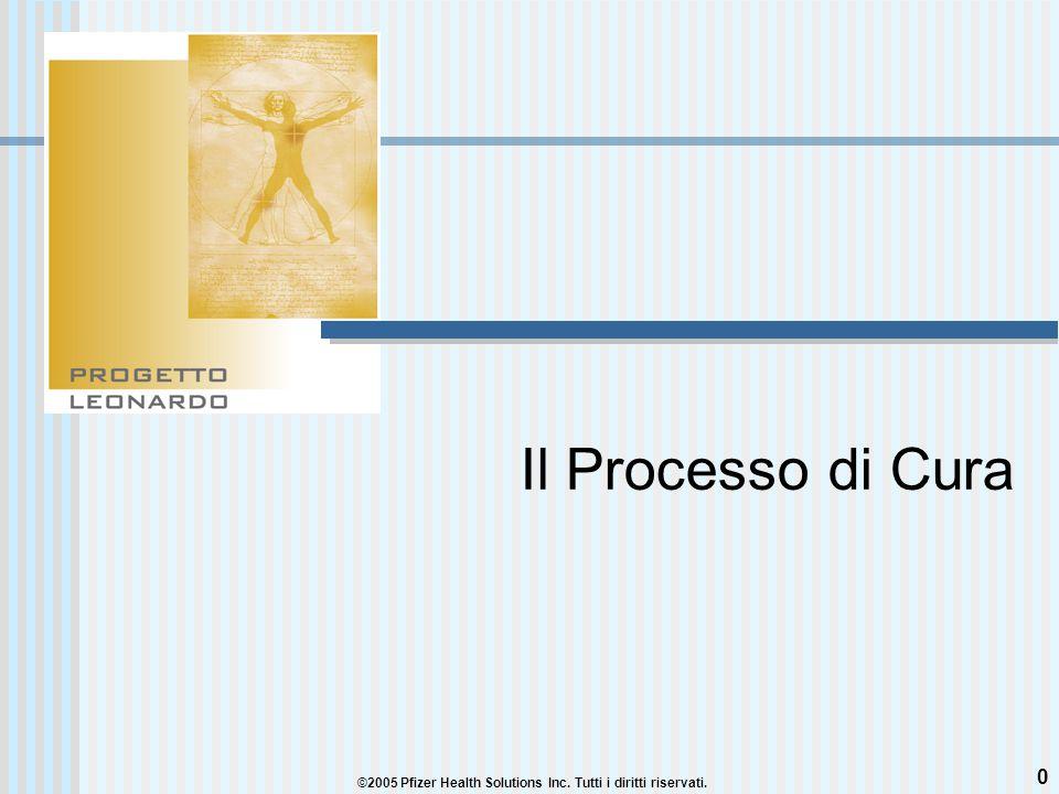 0 Il Processo di Cura ©2005 Pfizer Health Solutions Inc. Tutti i diritti riservati.