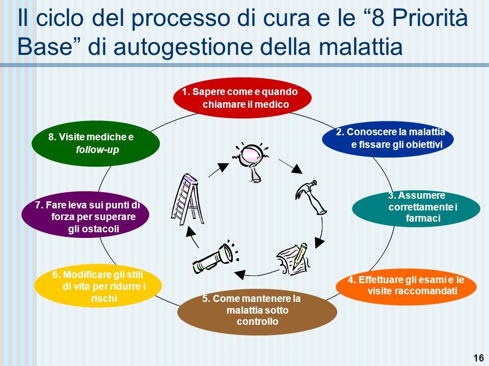 16 Il ciclo del processo di cura e le 8 Priorità Base di autogestione della malattia 4.