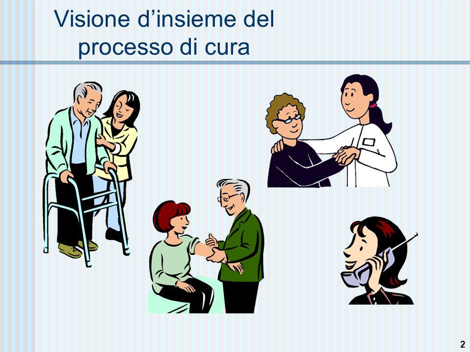 2 Visione d'insieme del processo di cura