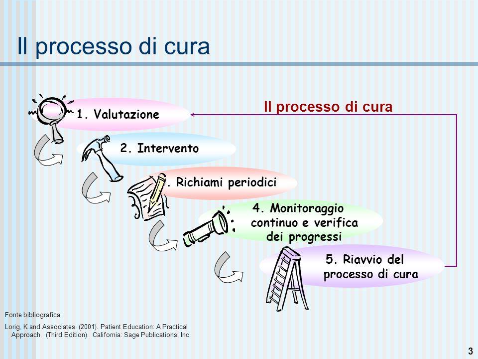3 Il processo di cura 2. Intervento 3. Richiami periodici 4.