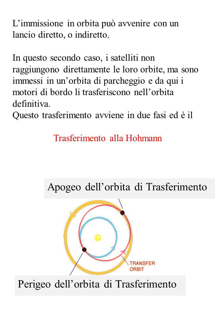 L'orbita di parcheggio è un'orbita circolare a quota Qui il satellite ha una velocità L'orbita definitiva è un'orbita circolare a quota e velocità L'orbita di trasferimento è un'orbita ellittica con perigeo = r 1 ed apogeo = r 2 Nell'orbita ellittica la velocita al perigeo è Imprimendo una variazione di velocità l'orbita diventa ellittica con Con l'orbita diventa circolare