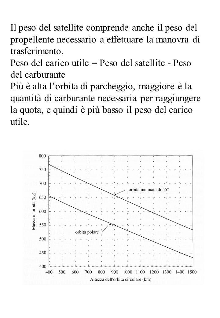 I lanciatori vengono confrontati in base alla massa del carico utile che possono lanciare in un'orbita di riferimento (GTO) La Geostationary Transfer Orbit ha un perigeo a ~600 Km e l'apogeo a ~36000 Km Delta (2tons) Titan (4.5 tons) Ariane 5(6.5 tons) STS(30 tons in LEO)