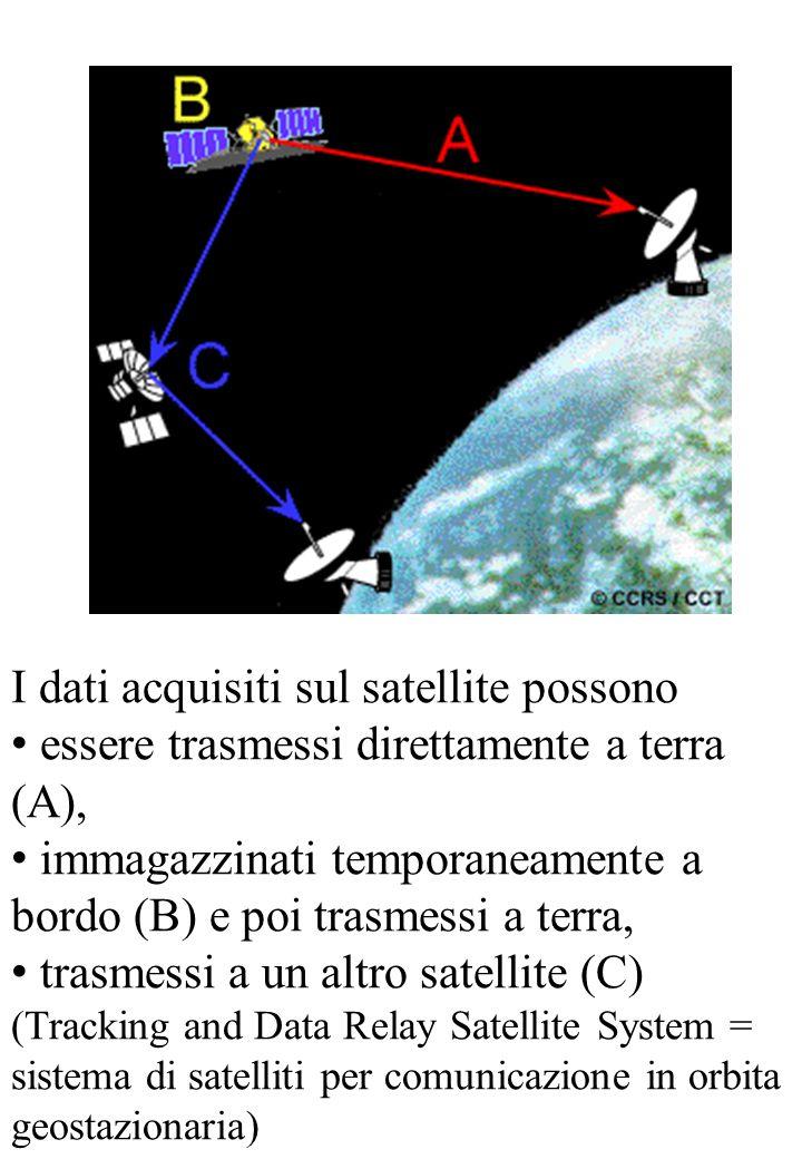 I dati acquisiti sul satellite possono essere trasmessi direttamente a terra (A), immagazzinati temporaneamente a bordo (B) e poi trasmessi a terra, t