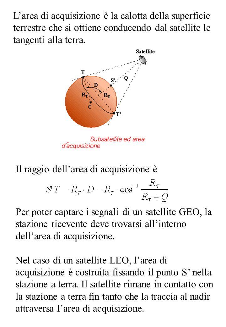 L'area di acquisizione è la calotta della superficie terrestre che si ottiene conducendo dal satellite le tangenti alla terra. Il raggio dell'area di