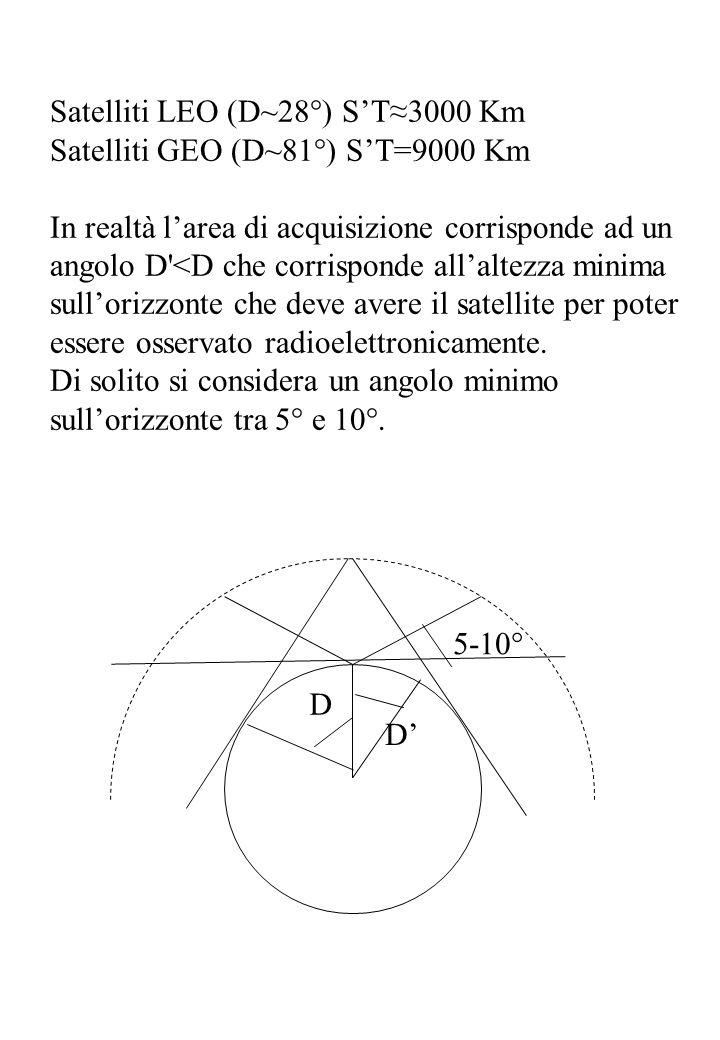 Satelliti LEO (D~28°) S'T≈3000 Km Satelliti GEO (D~81°) S'T=9000 Km In realtà l'area di acquisizione corrisponde ad un angolo D'<D che corrisponde all