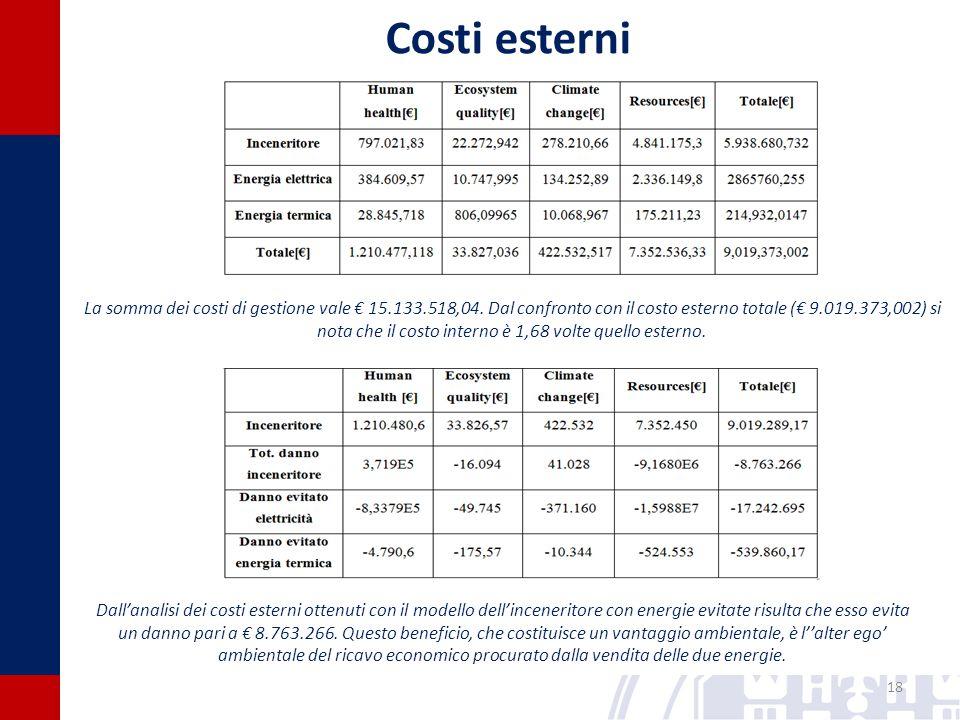 18 Costi esterni La somma dei costi di gestione vale € 15.133.518,04.