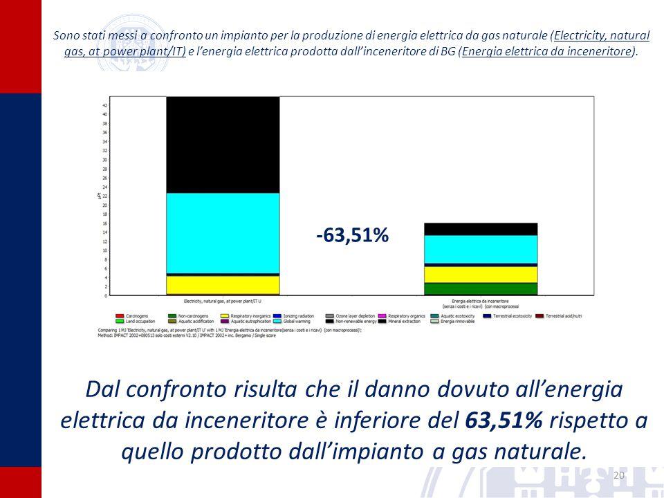 20 -63,51% Sono stati messi a confronto un impianto per la produzione di energia elettrica da gas naturale (Electricity, natural gas, at power plant/IT) e l'energia elettrica prodotta dall'inceneritore di BG (Energia elettrica da inceneritore).