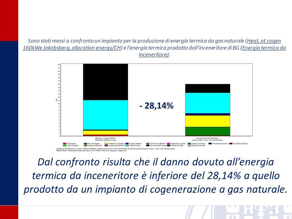 21 - 28,14% Sono stati messi a confronto un impianto per la produzione di energia termica da gas naturale (Heat, at cogen 160kWe Jakobsberg, allocation energy/CH) e l'energia termica prodotta dall'inceneritore di BG (Energia termica da inceneritore).