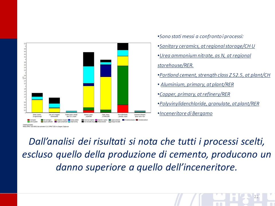 22 Sono stati messi a confronto i processi: Sanitary ceramics, at regional storage/CH U Urea ammonium nitrate, as N, at regional storehouse/RER.