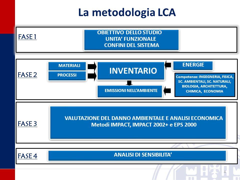 4 La metodologia LCA VALUTAZIONE DEL DANNO AMBIENTALE E ANALISI ECONOMICA Metodi IMPACT, IMPACT 2002+ e EPS 2000 VALUTAZIONE DEL DANNO AMBIENTALE E ANALISI ECONOMICA Metodi IMPACT, IMPACT 2002+ e EPS 2000 OBIETTIVO DELLO STUDIO UNITA' FUNZIONALE CONFINI DEL SISTEMA OBIETTIVO DELLO STUDIO UNITA' FUNZIONALE CONFINI DEL SISTEMA INVENTARIO EMISSIONI NELL'AMBIENTE MATERIALI PROCESSI ENERGIE FASE 1 FASE 2 FASE 4 FASE 3 ANALISI DI SENSIBILITA' Competenze: INGEGNERIA, FISICA, SC.