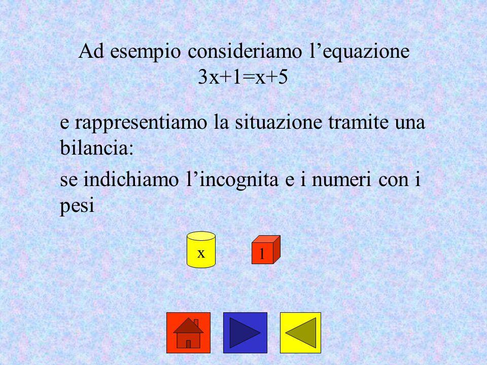Ad esempio consideriamo l'equazione 3x+1=x+5 e rappresentiamo la situazione tramite una bilancia: se indichiamo l'incognita e i numeri con i pesi x 1