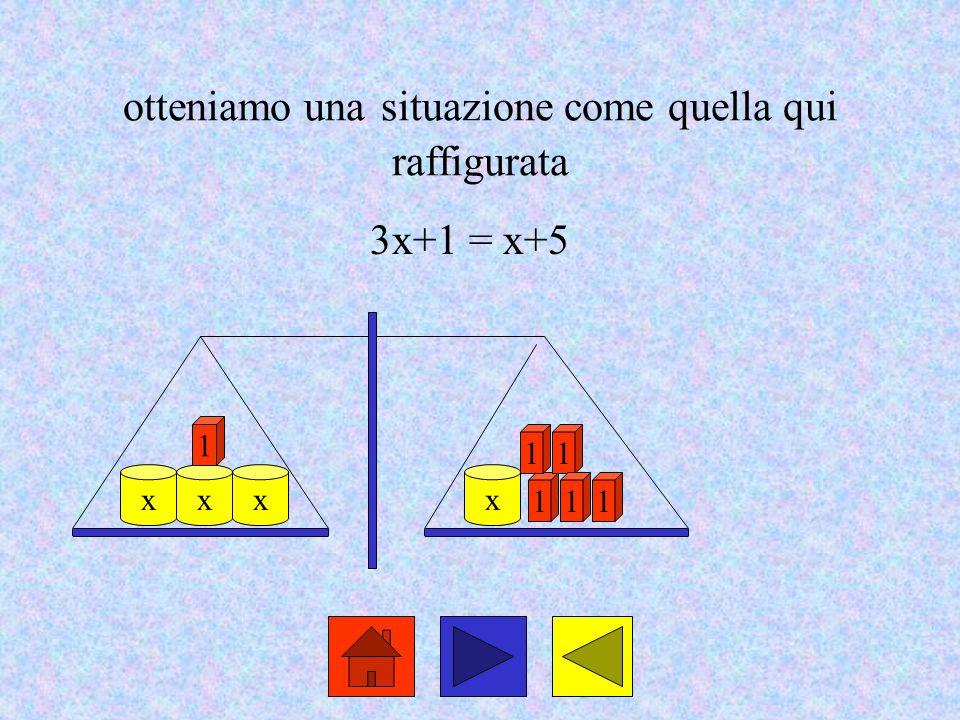 otteniamo una situazione come quella qui raffigurata 3x+1 = x+5 xx 1 1 x 11 11 x