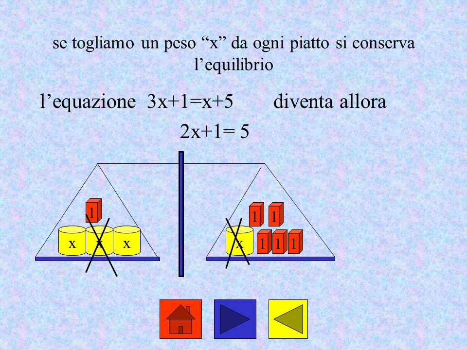 """se togliamo un peso """"x"""" da ogni piatto si conserva l'equilibrio l'equazione 3x+1=x+5diventa allora 2x+1= 5 xx 1 1 x 11 11 x"""