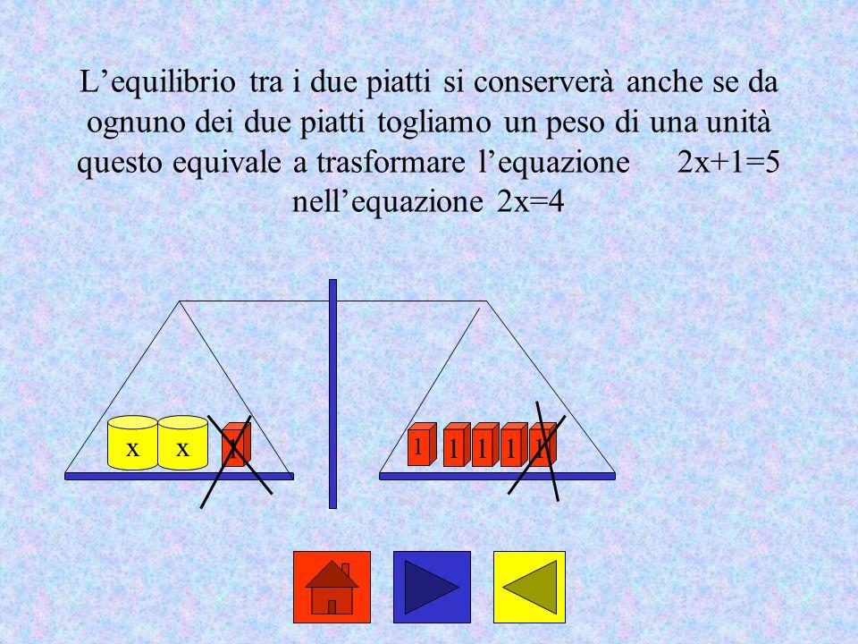 L'equilibrio tra i due piatti si conserverà anche se da ognuno dei due piatti togliamo un peso di una unità questo equivale a trasformare l'equazione2