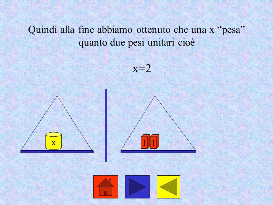 """Quindi alla fine abbiamo ottenuto che una x """"pesa"""" quanto due pesi unitari cioè x=2 1 x 1"""