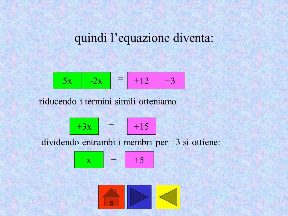 quindi l'equazione diventa: 5x-2x = +12+3 +3x = +15 x = +5 riducendo i termini simili otteniamo dividendo entrambi i membri per +3 si ottiene: