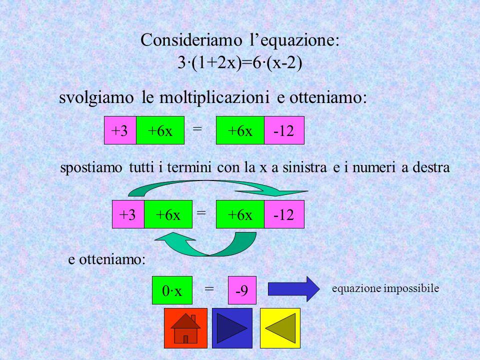Consideriamo l'equazione: 3·(1+2x)=6·(x-2) svolgiamo le moltiplicazioni e otteniamo: +3+6x = -12 +3+6x = -12 0·x = -9 equazione impossibile spostiamo