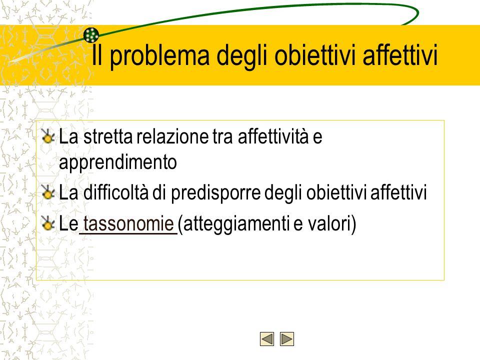 Quali procedure seguire nella definizione degli obiettivi.