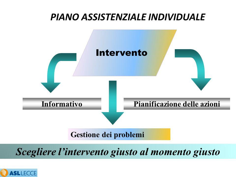 PIANO ASSISTENZIALE INDIVIDUALE Scegliere l'intervento giusto al momento giusto Intervento Informativo Gestione dei problemi Pianificazione delle azio