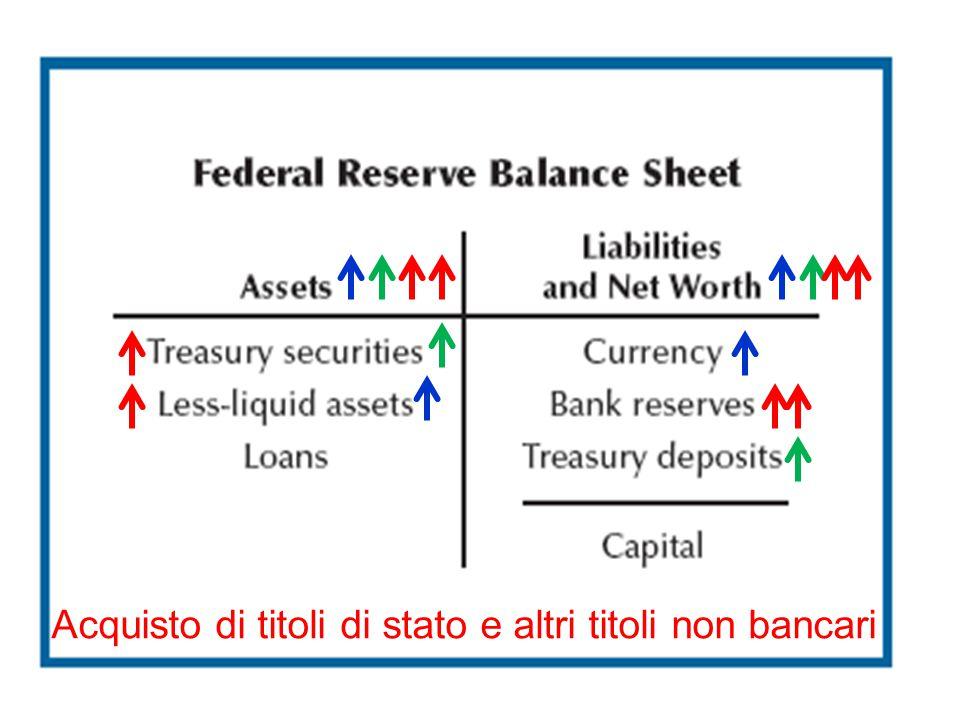 Acquisto di titoli di stato e altri titoli non bancari