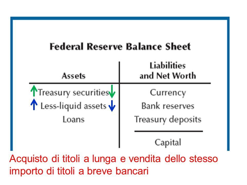 Acquisto di titoli a lunga e vendita dello stesso importo di titoli a breve bancari