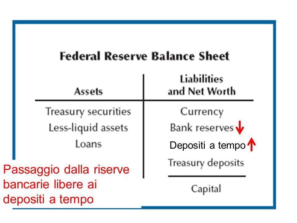 Passaggio dalla riserve bancarie libere ai depositi a tempo Depositi a tempo