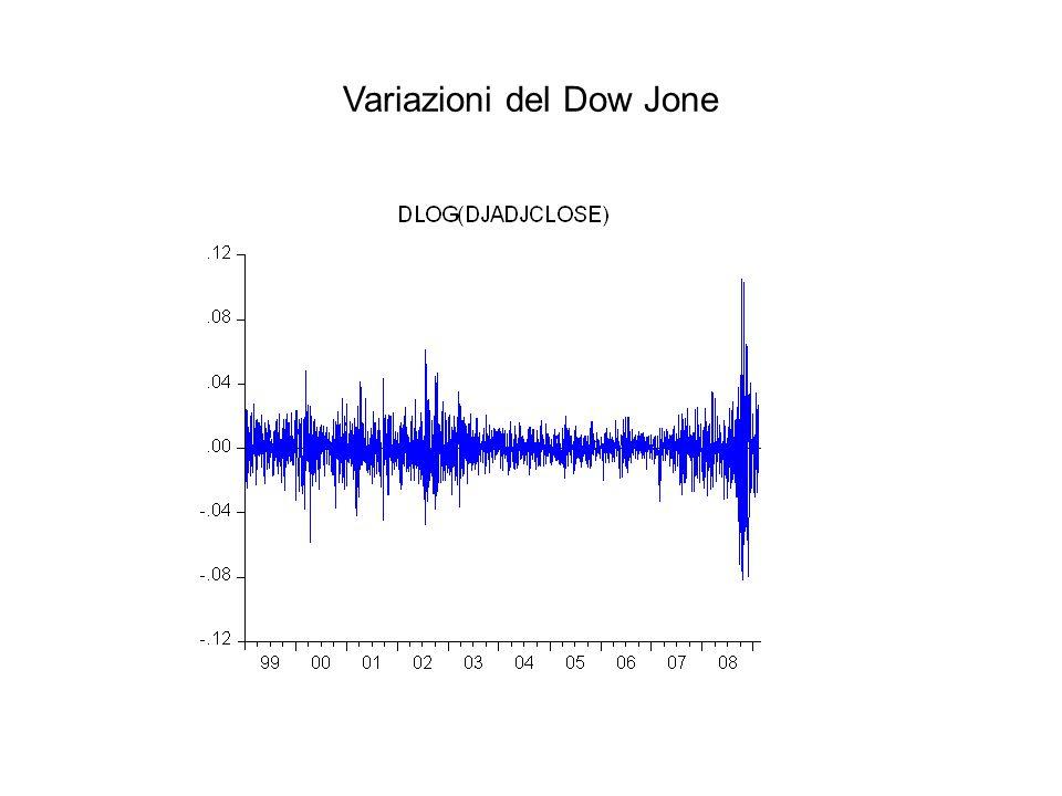 Variazioni del Dow Jone