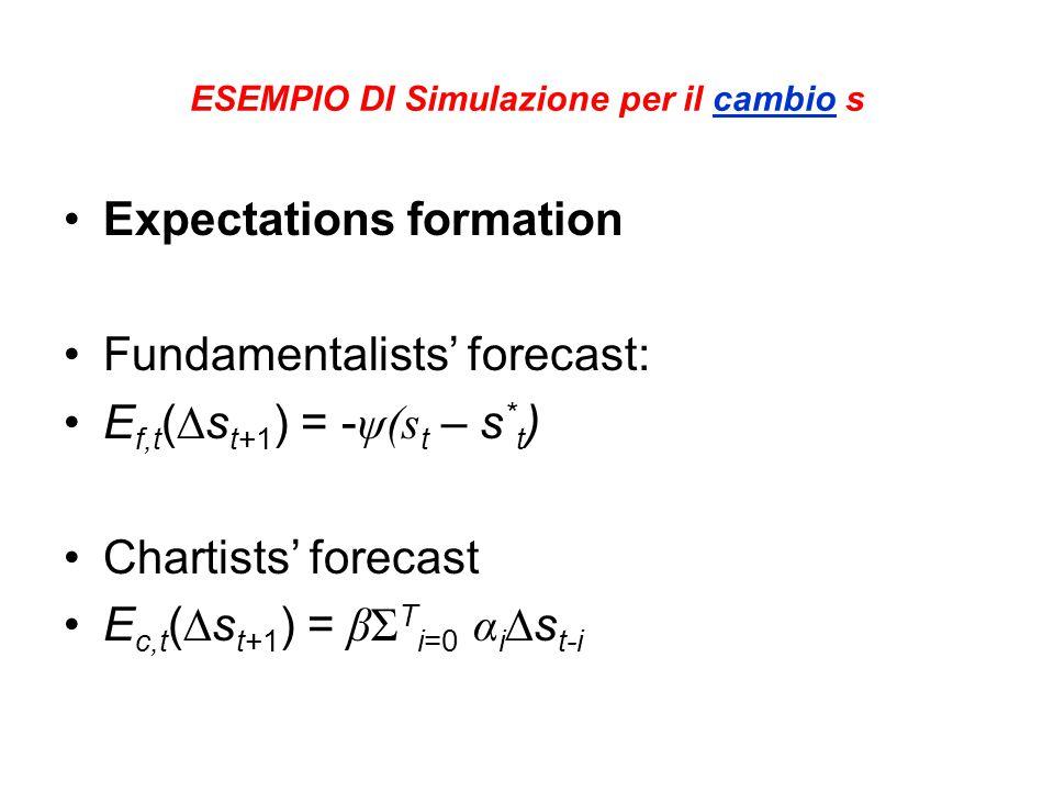 ESEMPIO DI Simulazione per il cambio s Expectations formation Fundamentalists' forecast: E f,t (∆s t+1 ) = - ψ(s t – s * t ) Chartists' forecast E c,t