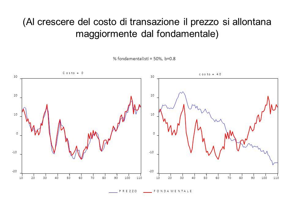 (Al crescere del costo di transazione il prezzo si allontana maggiormente dal fondamentale) -20 -10 0 10 20 30 102030405060708090100110 PREZZOFONDAMEN