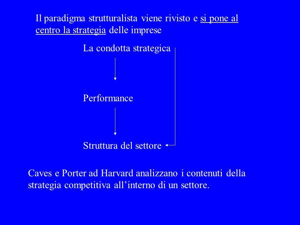 L'approccio strutturalista (S-C-P) evolve nell'approccio strategico E' l'impresa con le proprie strategie è in grado di condizionare gli assetti strut