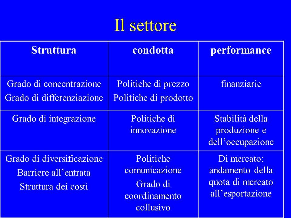 Il settore Struttura (più in particolare:) condottaperformance Concentrazione dei produttori Grado di differenziazione Condizioni di entrata
