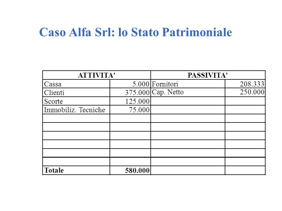 Caso Alfa Srl: lo Stato Patrimoniale Cassa5.000Fornitori208.333 Clienti375.000 Scorte125.000 Immobiliz. Tecniche75.000 Cap. Netto250.000 Totale 580.00