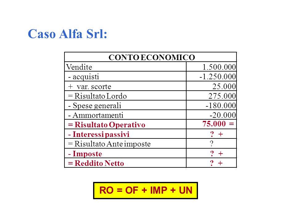 Caso Alfa Srl: Vendite1.500.000 - acquisti-1.250.000 + var. scorte25.000 = Risultato Lordo275.000 - Spese generali-180.000 - Ammortamenti-20.000 = Ris