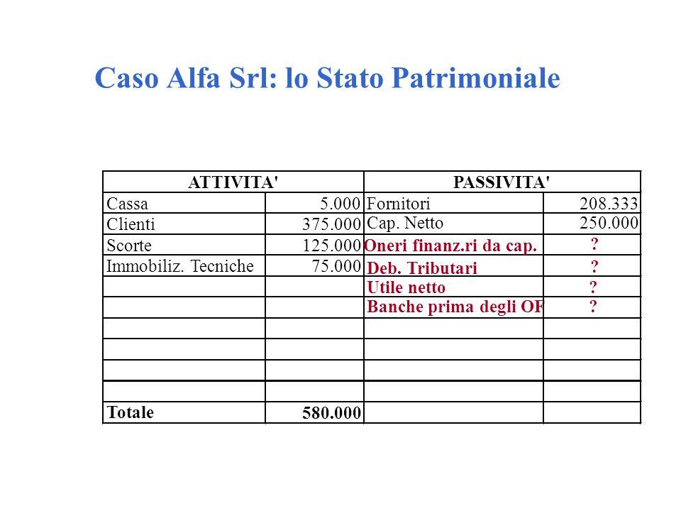 Caso Alfa Srl: lo Stato Patrimoniale Cassa5.000Fornitori208.333 Clienti375.000 Banche prima degli OF? Scorte125.000 Deb. Tributari ? Immobiliz. Tecnic