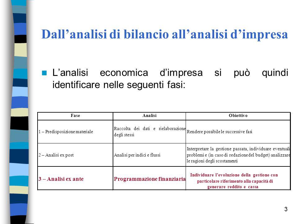 3 Dall'analisi di bilancio all'analisi d'impresa L'analisi economica d'impresa si può quindi identificare nelle seguenti fasi: FaseAnalisiObiettivo An